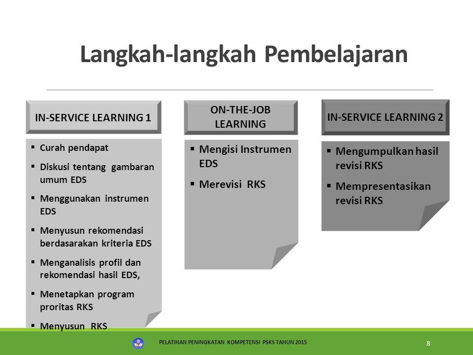 PELATIHAN IMPLEMENTASI KURIKULUM 2013 19 Waktu Model Cartesian Penjaminan Mutu Pendidikan Pengembangan dan Capaian Standar Proses Pengembangan Standar Pencapaian Standar oleh SP