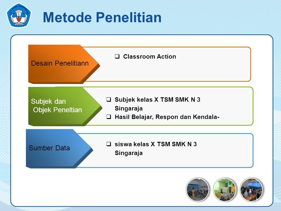 Metode Penelitian Desain Penelitiann Subjek dan Objek Peneltian Sumber Data  siswa kelas X TSM SMK N 3 Singaraja  Classroom Action  Subjek kelas X TSM SMK N 3 Singaraja  Hasil Belajar, Respon dan Kendala-
