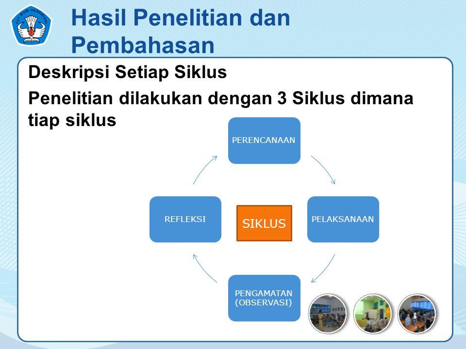Hasil Penelitian dan Pembahasan Deskripsi Setiap Siklus Penelitian dilakukan dengan 3 Siklus dimana tiap siklus PERENCANAANPELAKSANAAN PENGAMATAN (OBS