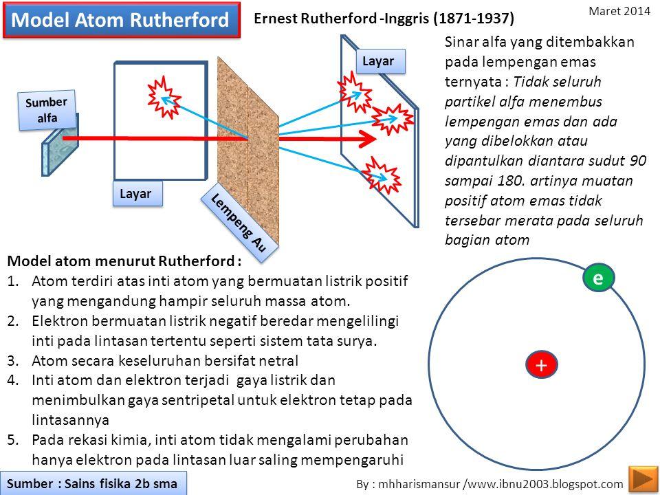 Model Atom Rutherford Ernest Rutherford -Inggris (1871-1937) Layar Lempeng A u Sumber alfa Sumber alfa Layar Sinar alfa yang ditembakkan pada lempengan emas ternyata : Tidak seluruh partikel alfa menembus lempengan emas dan ada yang dibelokkan atau dipantulkan diantara sudut 90 sampai 180.