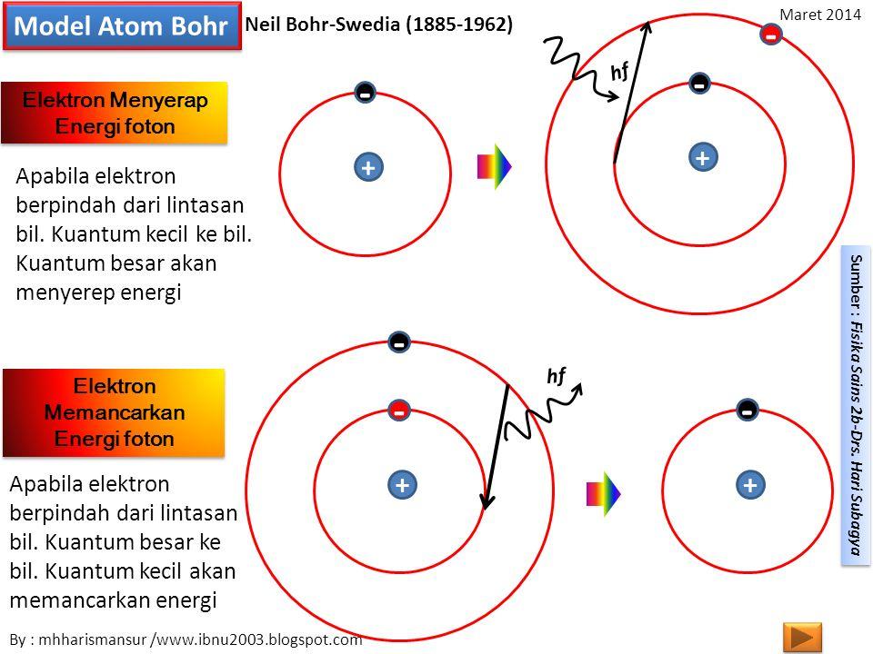 Model Atom Bohr Neil Bohr-Swedia (1885-1962) Elektron Memancarkan Energi foton Elektron Menyerap Energi foton + + - - + + - - - hf - Apabila elektron