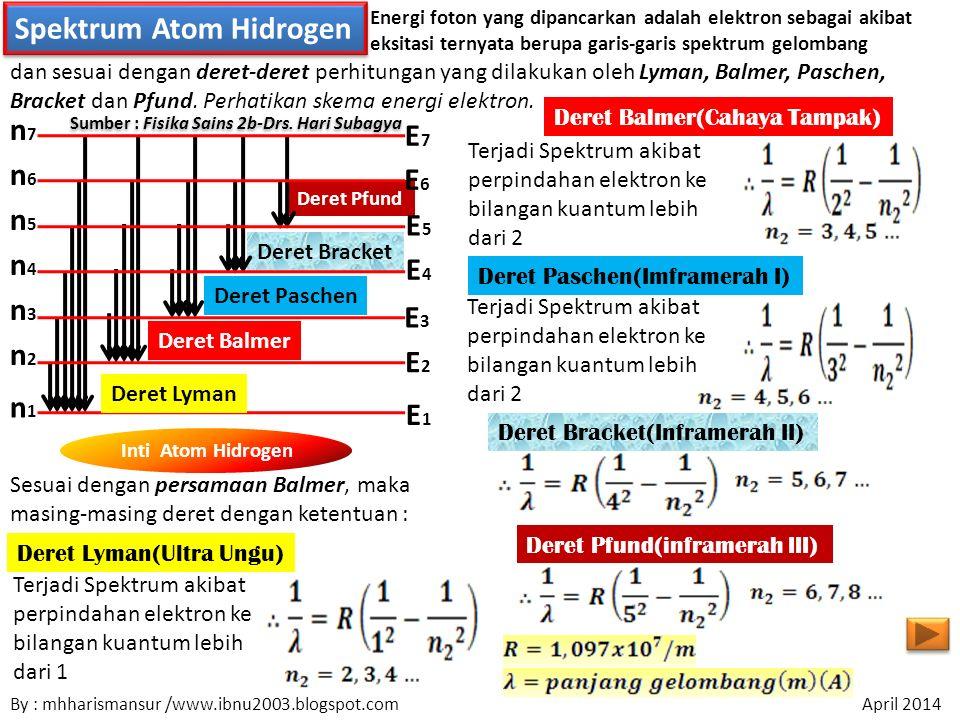 Deret Bracket Deret Pfund Spektrum Atom Hidrogen Energi foton yang dipancarkan adalah elektron sebagai akibat eksitasi ternyata berupa garis-garis spektrum gelombang Inti Atom Hidrogen n6n6 n5n5 n4n4 n3n3 n2n2 n1n1 E1E1 E3E3 E2E2 E4E4 E5E5 E7E7 n7n7 E6E6 Deret Paschen Deret Balmer Deret Lyman Deret Pfund(inframerah III) Deret Bracket(Inframerah II) Deret Paschen(Imframerah I) Deret Balmer(Cahaya Tampak) Deret Lyman(Ultra Ungu) Sesuai dengan persamaan Balmer, maka masing-masing deret dengan ketentuan : Terjadi Spektrum akibat perpindahan elektron ke bilangan kuantum lebih dari 1 Terjadi Spektrum akibat perpindahan elektron ke bilangan kuantum lebih dari 2 dan sesuai dengan deret-deret perhitungan yang dilakukan oleh Lyman, Balmer, Paschen, Bracket dan Pfund.