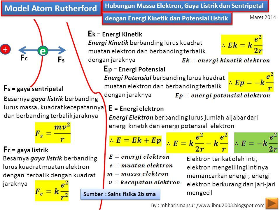 FsFs FcFc Hubungan Massa Elektron, Gaya Listrik dan Sentripetal dengan Energi Kinetik dan Potensial Listrik Model Atom Rutherford + e F c = gaya listrik F s = gaya sentripetal Besarnya gaya listrik berbanding lurus kuadrat muatan elektron dengan terbalik dengan kuadrat jaraknya Besarnya gaya listrik berbanding lurus massa, kuadrat kecepatannya dan berbanding terbalik jaraknya Energi Kinetik berbanding lurus kuadrat muatan elektron dan berbanding terbalik dengan jaraknya E k = Energi Kinetik Energi Potensial berbanding lurus kuadrat muatan elektron dan berbanding terbalik dengan jaraknya E p = Energi Potensial Energi Elektron berbanding lurus jumlah aljabar dari energi kinetik dan energi potensial elektron E = Energi elektron Elektron terikat oleh inti, elektron mengelilingi intinya memancarkan energi, energi elektron berkurang dan jari-jari mengecil By : mhharismansur /www.ibnu2003.blogspot.com Maret 2014 Sumber : Sains fisika 2b sma