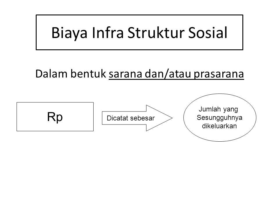 Biaya Infra Struktur Sosial Dalam bentuk sarana dan/atau prasarana Rp Dicatat sebesar Jumlah yang Sesungguhnya dikeluarkan