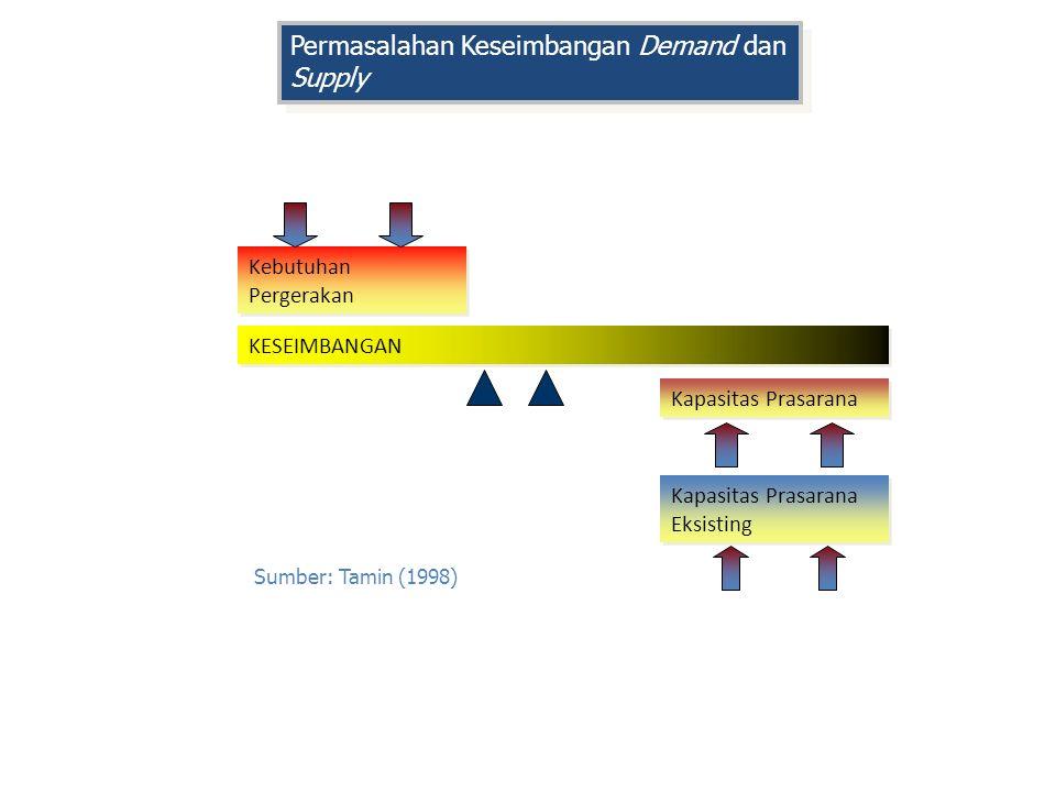 Sumber: Tamin (1998) Kapasitas Prasarana Eksisting Kapasitas Prasarana Kebutuhan Pergerakan KESEIMBANGAN Permasalahan Keseimbangan Demand dan Supply