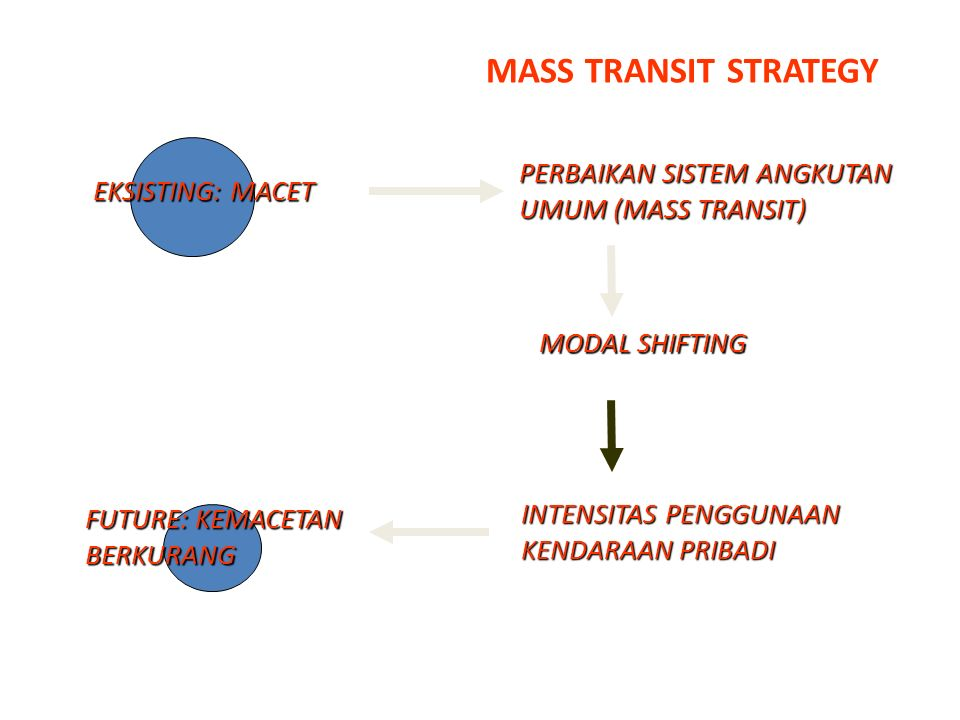 MASS TRANSIT STRATEGY EKSISTING: MACET PERBAIKAN SISTEM ANGKUTAN UMUM (MASS TRANSIT) MODAL SHIFTING INTENSITAS PENGGUNAAN KENDARAAN PRIBADI FUTURE: KE