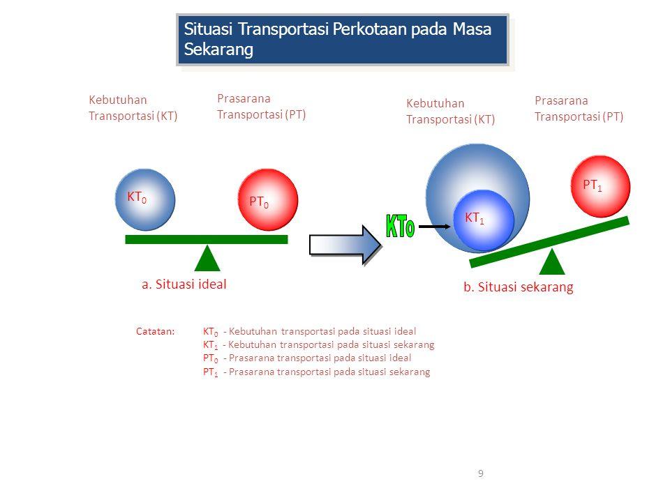 9 Catatan:KT 0 - Kebutuhan transportasi pada situasi ideal KT 1 - Kebutuhan transportasi pada situasi sekarang PT 0 - Prasarana transportasi pada situ