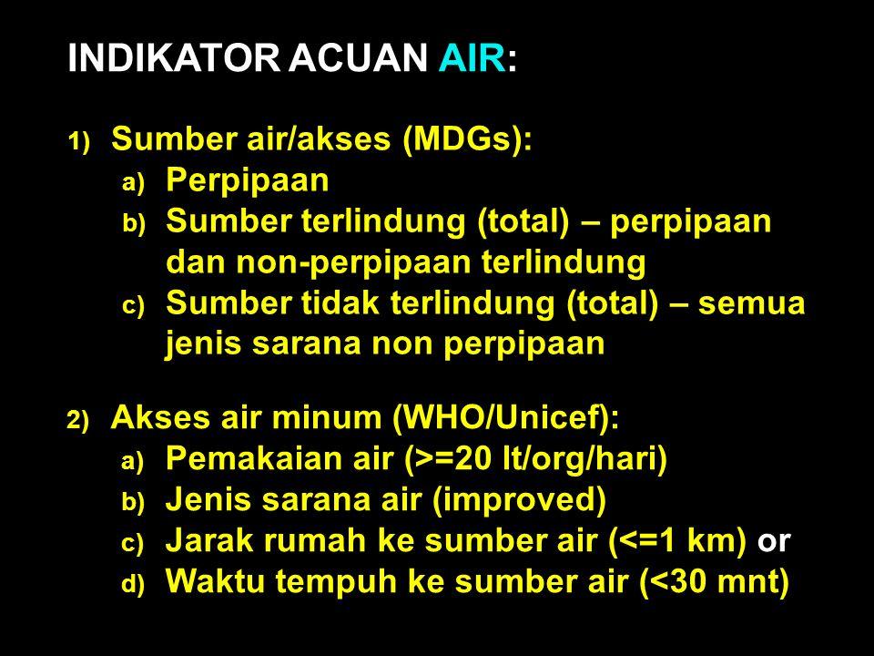 1) Sumber air/akses (MDGs): a) Perpipaan b) Sumber terlindung (total) – perpipaan dan non-perpipaan terlindung c) Sumber tidak terlindung (total) – semua jenis sarana non perpipaan INDIKATOR ACUAN AIR: 2) Akses air minum (WHO/Unicef): a) Pemakaian air (>=20 lt/org/hari) b) Jenis sarana air (improved) c) Jarak rumah ke sumber air (<=1 km) or d) Waktu tempuh ke sumber air (<30 mnt)
