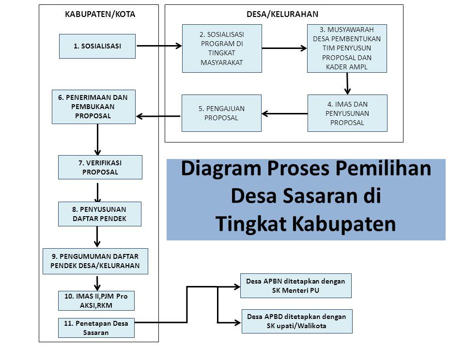 PENGAJUAN PROPOSAL DESA Diajukan oleh Kepala Desa/Lurah kepada Ketua Panitia Kemitraan Pokja AMPL Kabupaten/Kota.