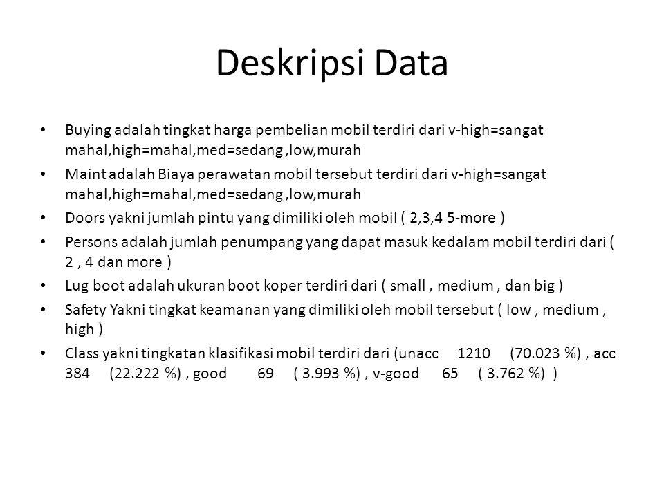 Proses Data yang digunakan terdiri dari 7 field 1728 data.data kami pakai 100 data sebagai contoh Algoritma data mining klasifikasi menggunakan C4.5 Software menggunakan tanagra 1.