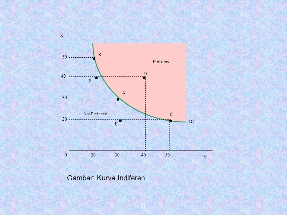 10  Definisi indifference curve: adalah kurva yang menghubungkan titik-titik kombinasi dari konsumsi (atau pembelian) barang-barang yang menghasilkan tingkat kepuasan yang sama.