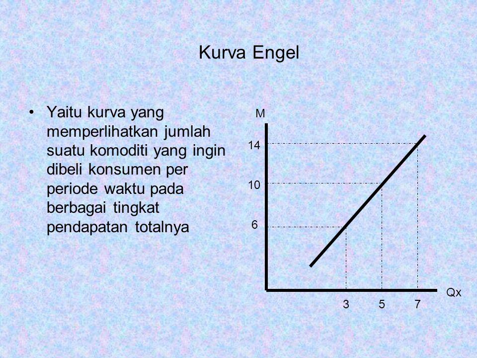 Kurva Konsumsi Pendapatan Kurva konsumsi pendapatan dibentuk dengan menghubungkan titik F,E dan S, dimana ketiga titik tersebut merupakan kepuasan maksimal pada garis kendala anggaran masing-masing 357 3 5 7 10 14 1014 F E S Qy Qx