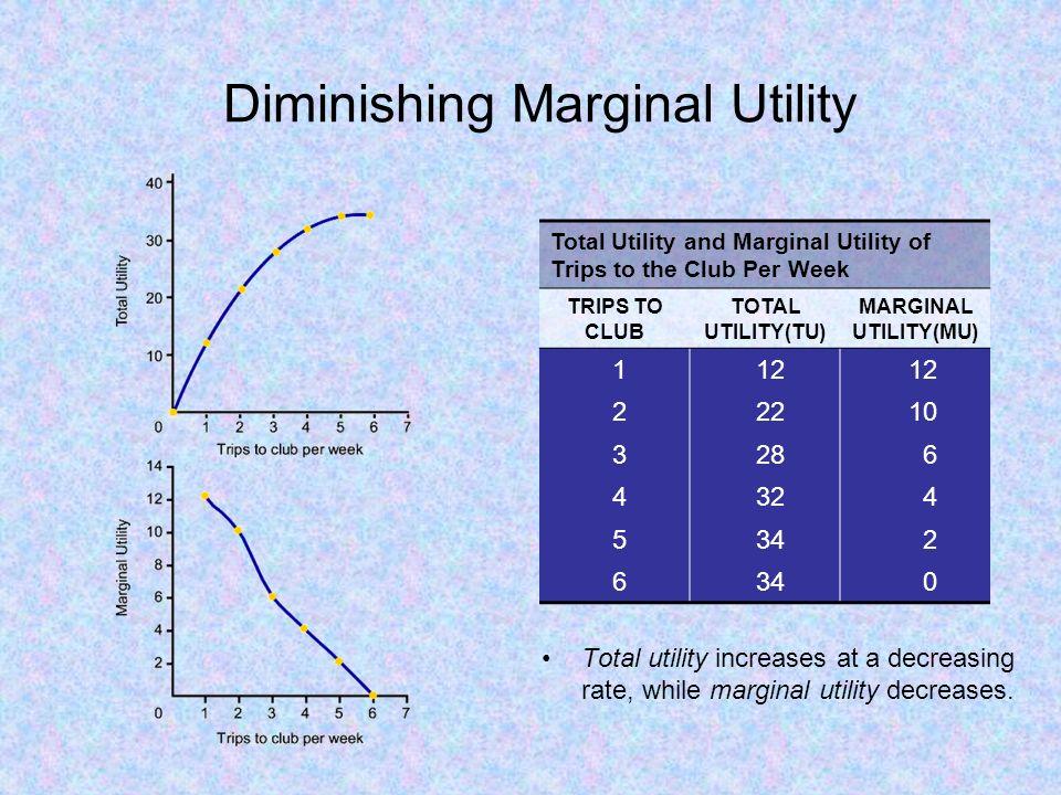 Diminishing Marginal Utility Total utility increases at a decreasing rate, while marginal utility decreases.