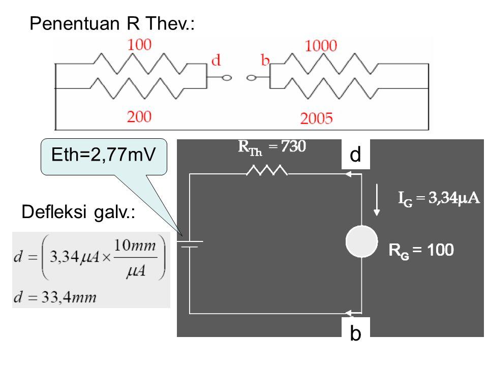 Penentuan R Thev.: Eth=2,77mV Defleksi galv.: d b