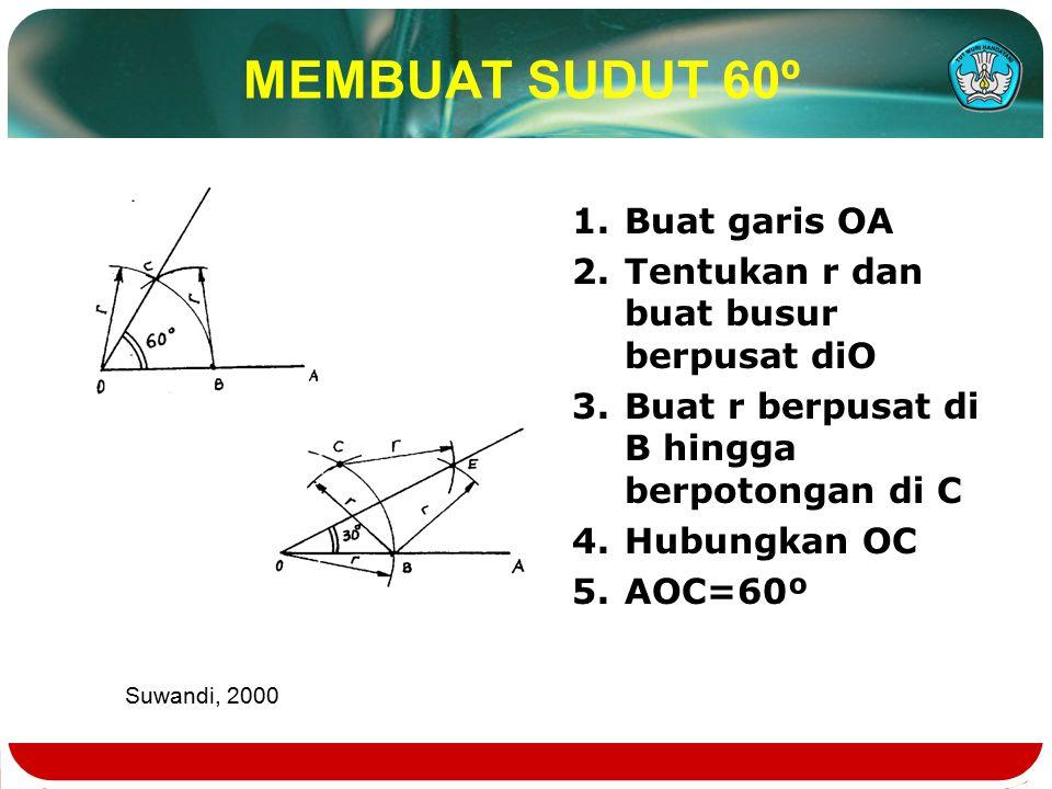 MEMBUAT SUDUT 60º 1.Buat garis OA 2.Tentukan r dan buat busur berpusat diO 3.Buat r berpusat di B hingga berpotongan di C 4.Hubungkan OC 5.AOC=60º Suwandi, 2000