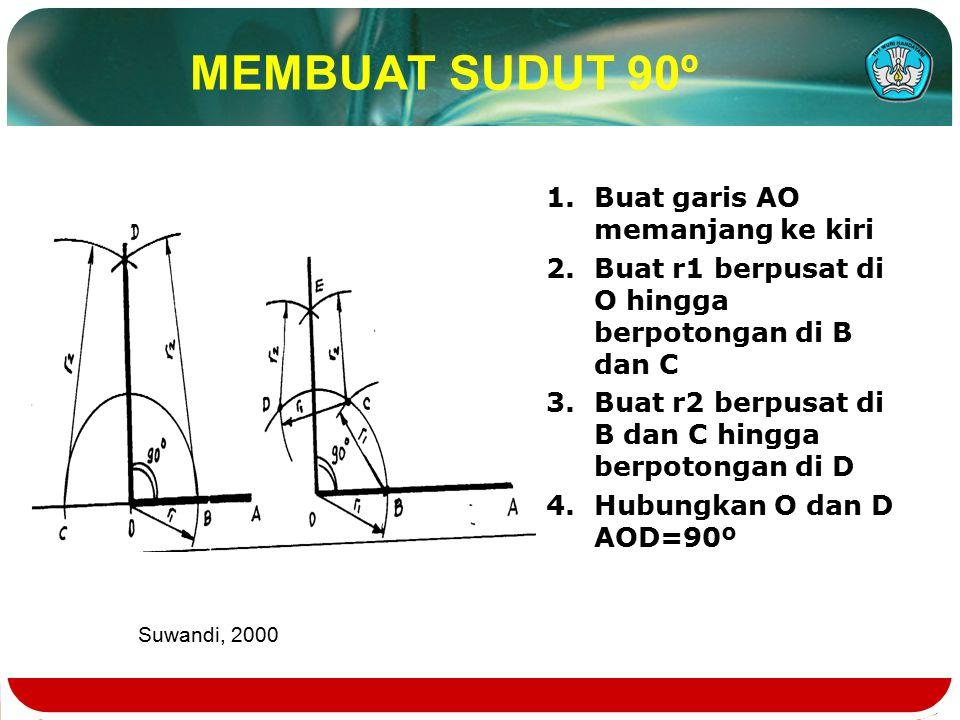 MEMBUAT SUDUT 90º 1.Buat garis AO memanjang ke kiri 2.Buat r1 berpusat di O hingga berpotongan di B dan C 3.Buat r2 berpusat di B dan C hingga berpotongan di D 4.Hubungkan O dan D AOD=90º Suwandi, 2000