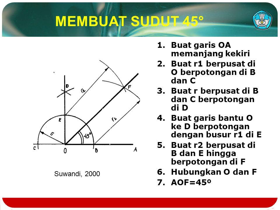 MEMBUAT SUDUT 45° 1.Buat garis OA memanjang kekiri 2.Buat r1 berpusat di O berpotongan di B dan C 3.Buat r berpusat di B dan C berpotongan di D 4.Buat garis bantu O ke D berpotongan dengan busur r1 di E 5.Buat r2 berpusat di B dan E hingga berpotongan di F 6.Hubungkan O dan F 7.AOF=45º Suwandi, 2000