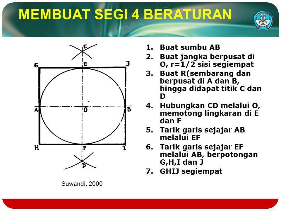 MEMBUAT SEGI 4 BERATURAN 1.Buat sumbu AB 2.Buat jangka berpusat di O, r=1/2 sisi segiempat 3.Buat R(sembarang dan berpusat di A dan B, hingga didapat titik C dan D 4.Hubungkan CD melalui O, memotong lingkaran di E dan F 5.Tarik garis sejajar AB melalui EF 6.Tarik garis sejajar EF melalui AB, berpotongan G,H,I dan J 7.GHIJ segiempat Suwandi, 2000