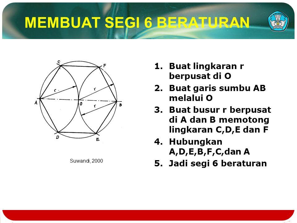 MEMBUAT SEGI 6 BERATURAN 1.Buat lingkaran r berpusat di O 2.Buat garis sumbu AB melalui O 3.Buat busur r berpusat di A dan B memotong lingkaran C,D,E dan F 4.Hubungkan A,D,E,B,F,C,dan A 5.Jadi segi 6 beraturan Suwandi, 2000
