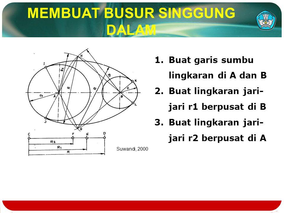 MEMBUAT BUSUR SINGGUNG DALAM 1.Buat garis sumbu lingkaran di A dan B 2.Buat lingkaran jari- jari r1 berpusat di B 3.Buat lingkaran jari- jari r2 berpusat di A Suwandi, 2000