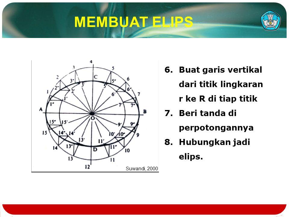 MEMBUAT ELIPS 6.Buat garis vertikal dari titik lingkaran r ke R di tiap titik 7.Beri tanda di perpotongannya 8.Hubungkan jadi elips.