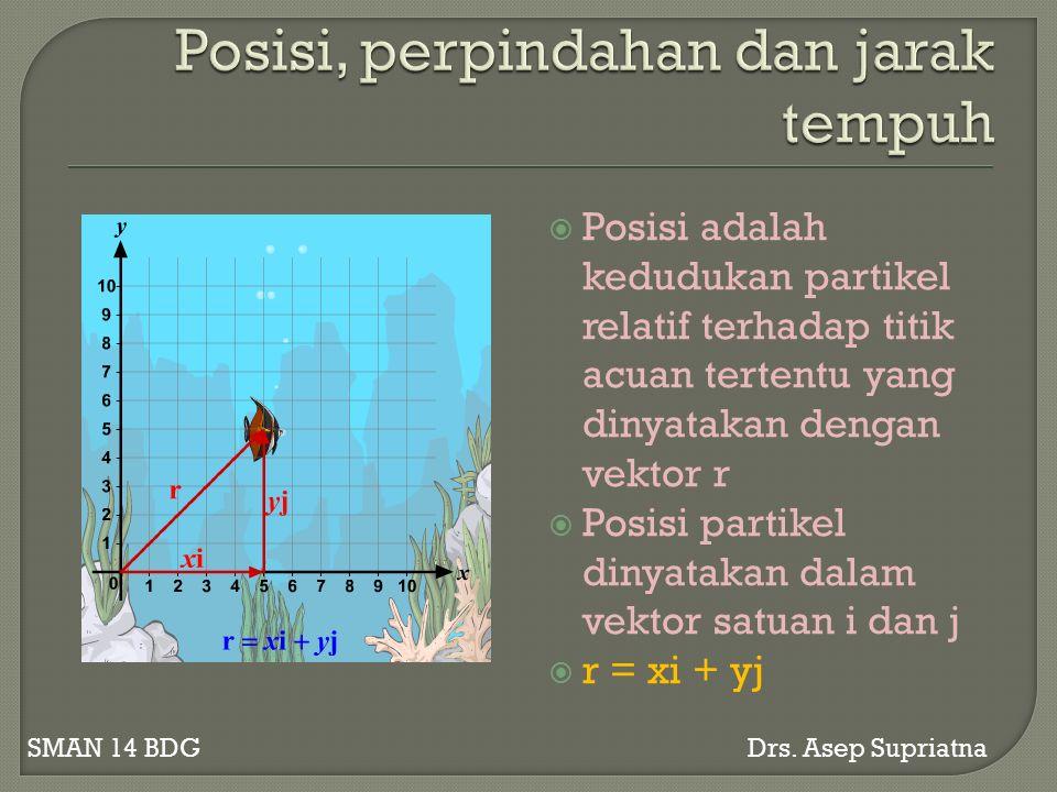  Posisi adalah kedudukan partikel relatif terhadap titik acuan tertentu yang dinyatakan dengan vektor r  Posisi partikel dinyatakan dalam vektor satuan i dan j  r = xi + yj SMAN 14 BDG Drs.