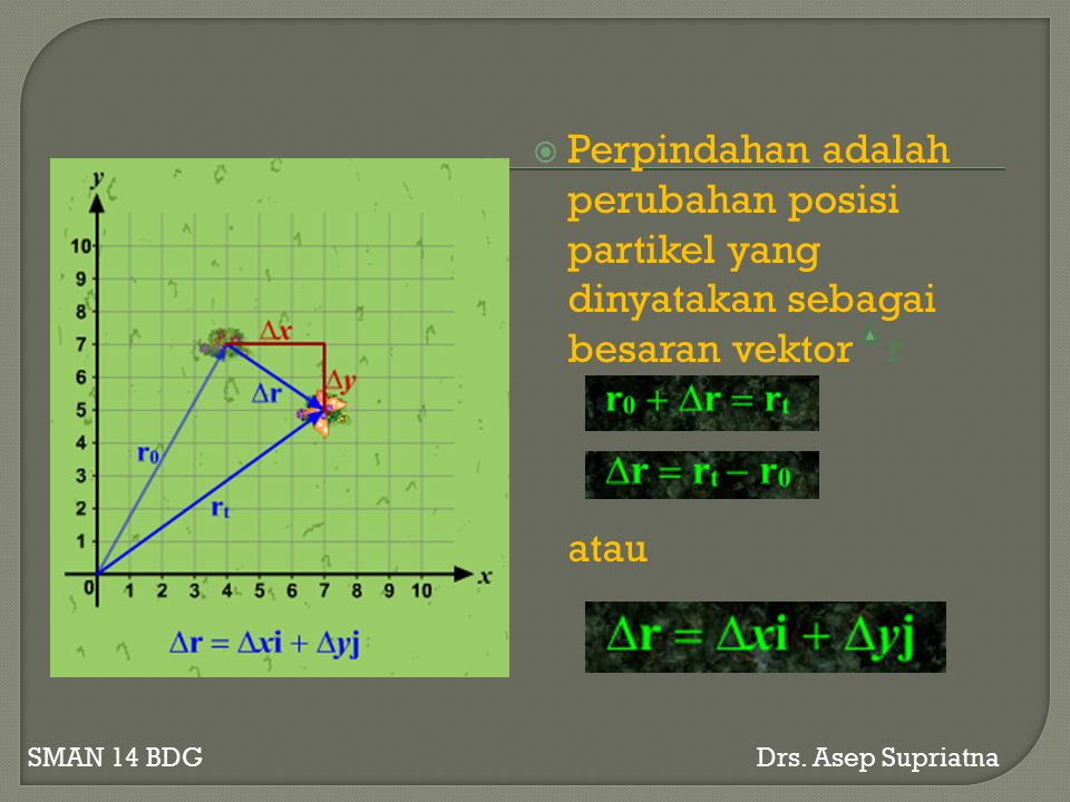  Perpindahan adalah perubahan posisi partikel yang dinyatakan sebagai besaran vektor r atau SMAN 14 BDG Drs.