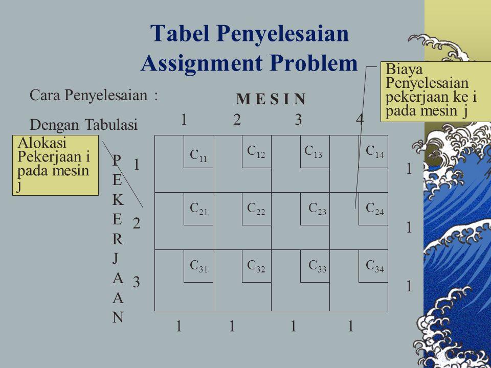 Tabel Penyelesaian Assignment Problem Biaya Penyelesaian pekerjaan ke i pada mesin j Cara Penyelesaian : Dengan Tabulasi PEKERJAANPEKERJAAN M E S I N