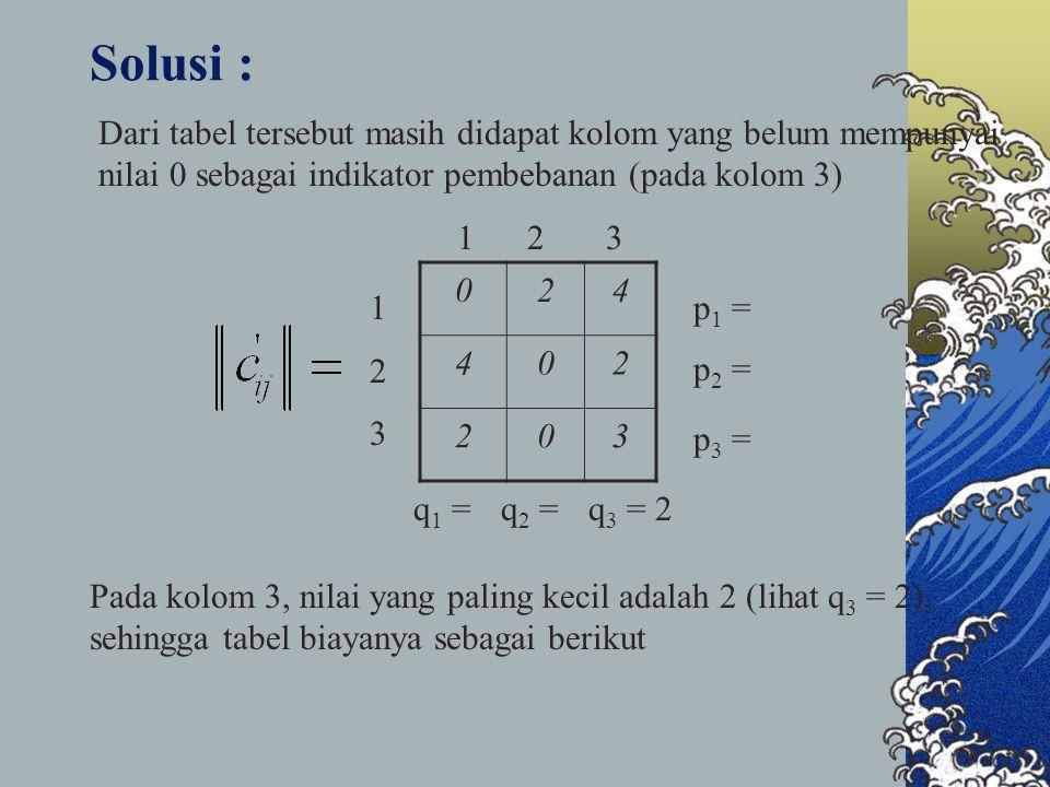 Solusi : 024 402 203 1 2 3 123123 p 1 = p 2 = p 3 = q 1 =q 2 =q 3 = 2 Dari tabel tersebut masih didapat kolom yang belum mempunyai nilai 0 sebagai ind
