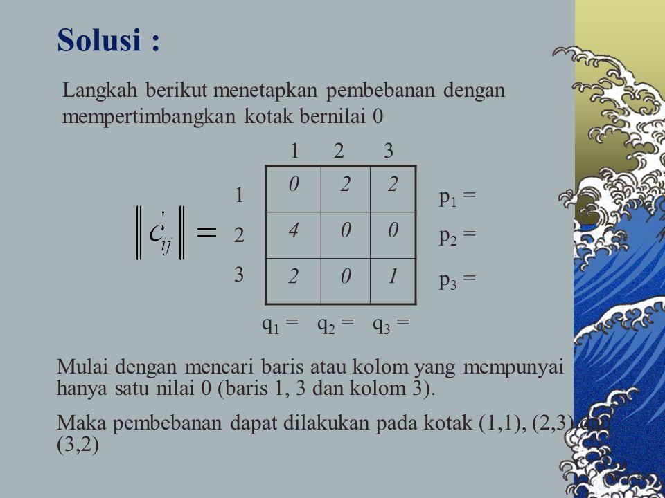 Solusi : 022 400 201 1 2 3 123123 p 1 = p 2 = p 3 = q 1 =q 2 =q 3 = Langkah berikut menetapkan pembebanan dengan mempertimbangkan kotak bernilai 0 Mulai dengan mencari baris atau kolom yang mempunyai hanya satu nilai 0 (baris 1, 3 dan kolom 3).