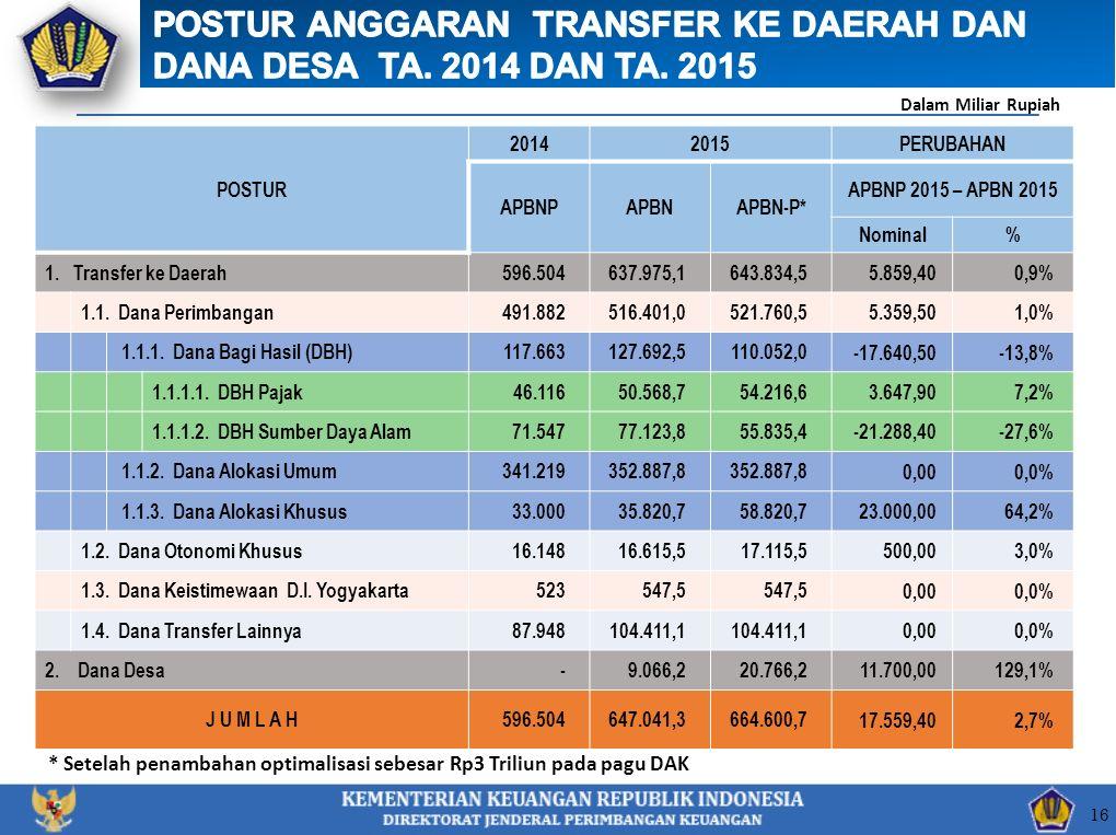 POSTUR 20142015PERUBAHAN APBNPAPBNAPBN-P* APBNP 2015 – APBN 2015 Nominal% 1. Transfer ke Daerah596.504637.975,1643.834,5 5.859,400,9% 1.1. Dana Perimb
