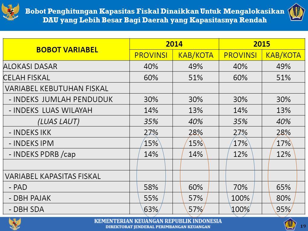 Bobot Penghitungan Kapasitas Fiskal Dinaikkan Untuk Mengalokasikan DAU yang Lebih Besar Bagi Daerah yang Kapasitasnya Rendah BOBOT VARIABEL 20142015 PROVINSIKAB/KOTAPROVINSIKAB/KOTA ALOKASI DASAR40%49%40%49% CELAH FISKAL60%51%60%51% VARIABEL KEBUTUHAN FISKAL - INDEKS JUMLAH PENDUDUK30% - INDEKS LUAS WILAYAH14%14%13%14%14% (LUAS LAUT)35%40%35%40% - INDEKS IKK27%27%28%27%27% - INDEKS IPM15%15%15%15%17%17%17%17% - INDEKS PDRB /cap14%14%14%14%12%12%12%12% VARIABEL KAPASITAS FISKAL - PAD58%58%60%70%65%65% - DBH PAJAK55%57%57%100%80% - DBH SDA63%57%57%100%95% 19