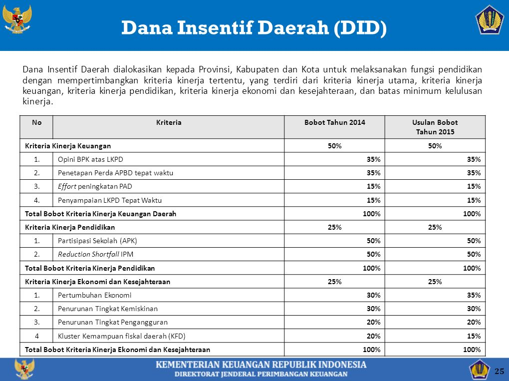 Dana Insentif Daerah (DID) Dana Insentif Daerah dialokasikan kepada Provinsi, Kabupaten dan Kota untuk melaksanakan fungsi pendidikan dengan mempertim