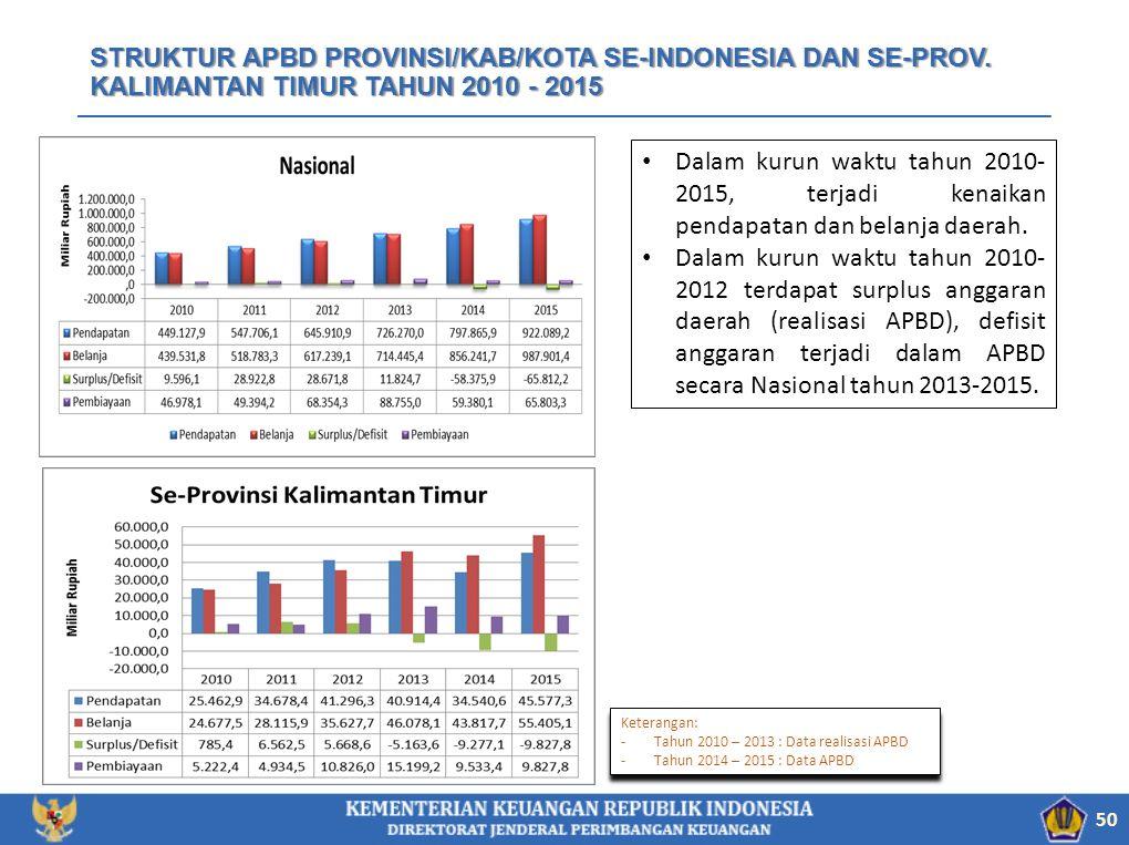 STRUKTUR APBD PROVINSI/KAB/KOTA SE-INDONESIA DAN SE-PROV. KALIMANTAN TIMUR TAHUN 2010 - 2015 Dalam kurun waktu tahun 2010- 2015, terjadi kenaikan pend