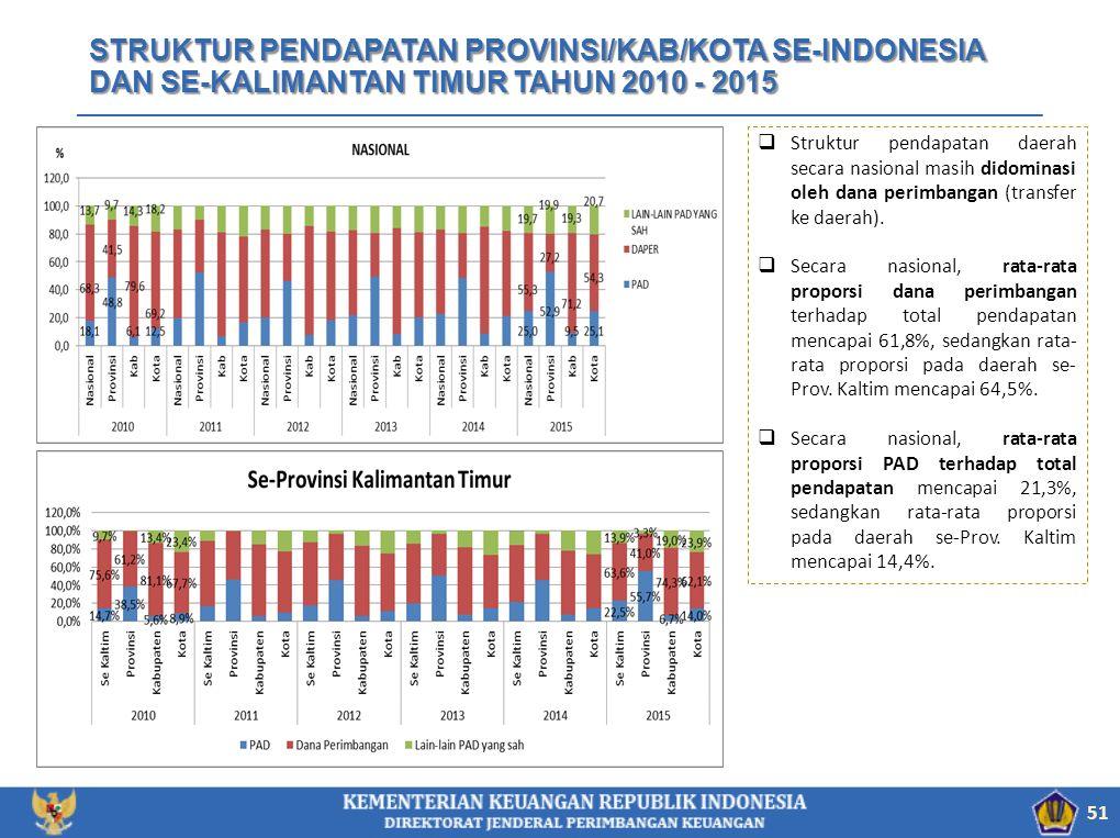 STRUKTUR PENDAPATAN PROVINSI/KAB/KOTA SE-INDONESIA DAN SE-KALIMANTAN TIMUR TAHUN 2010 - 2015 51  Struktur pendapatan daerah secara nasional masih didominasi oleh dana perimbangan (transfer ke daerah).