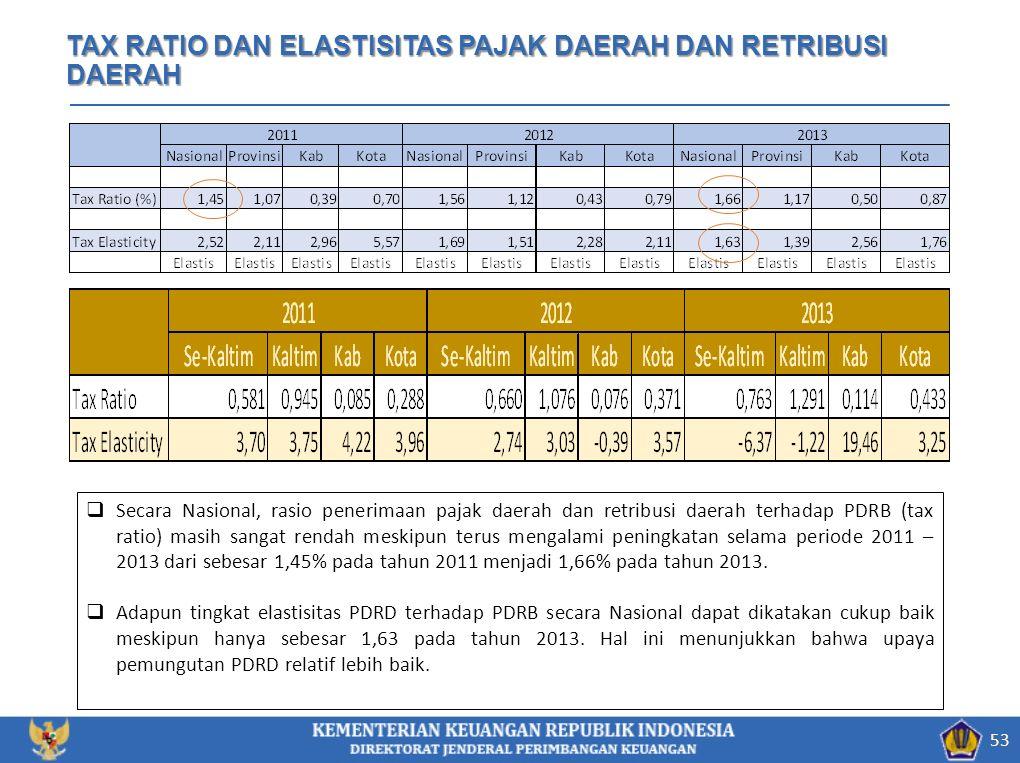 53 TAX RATIO DAN ELASTISITAS PAJAK DAERAH DAN RETRIBUSI DAERAH  Secara Nasional, rasio penerimaan pajak daerah dan retribusi daerah terhadap PDRB (tax ratio) masih sangat rendah meskipun terus mengalami peningkatan selama periode 2011 – 2013 dari sebesar 1,45% pada tahun 2011 menjadi 1,66% pada tahun 2013.