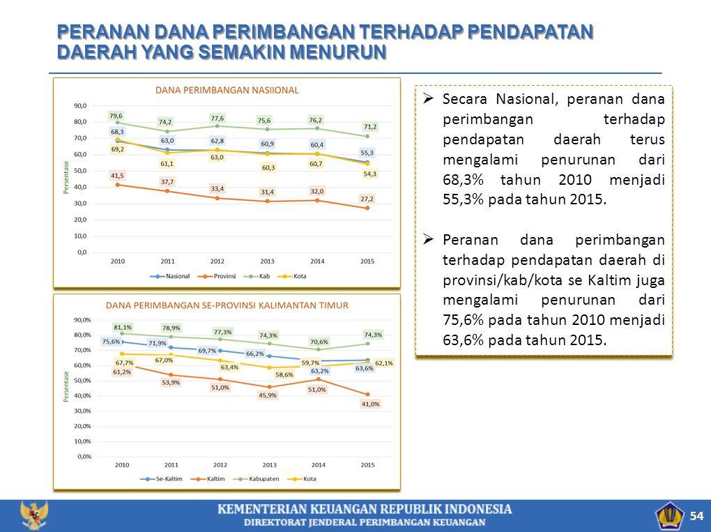 PERANAN DANA PERIMBANGAN TERHADAP PENDAPATAN DAERAH YANG SEMAKIN MENURUN 54  Secara Nasional, peranan dana perimbangan terhadap pendapatan daerah terus mengalami penurunan dari 68,3% tahun 2010 menjadi 55,3% pada tahun 2015.
