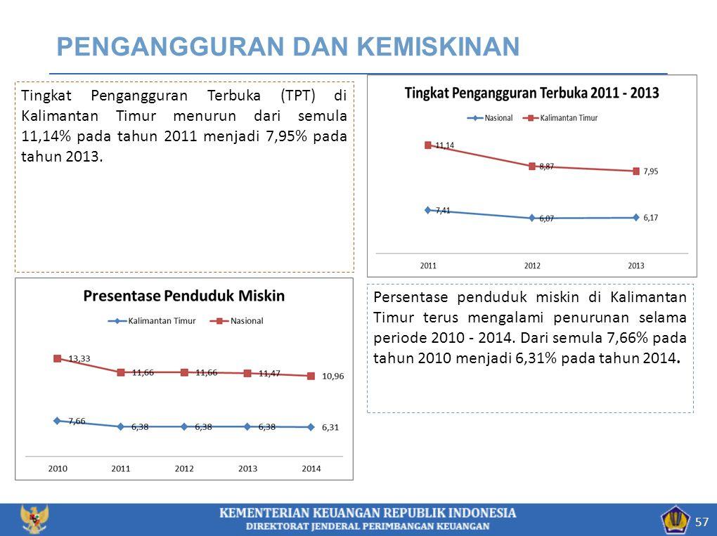 PENGANGGURAN DAN KEMISKINAN 57 Tingkat Pengangguran Terbuka (TPT) di Kalimantan Timur menurun dari semula 11,14% pada tahun 2011 menjadi 7,95% pada tahun 2013.