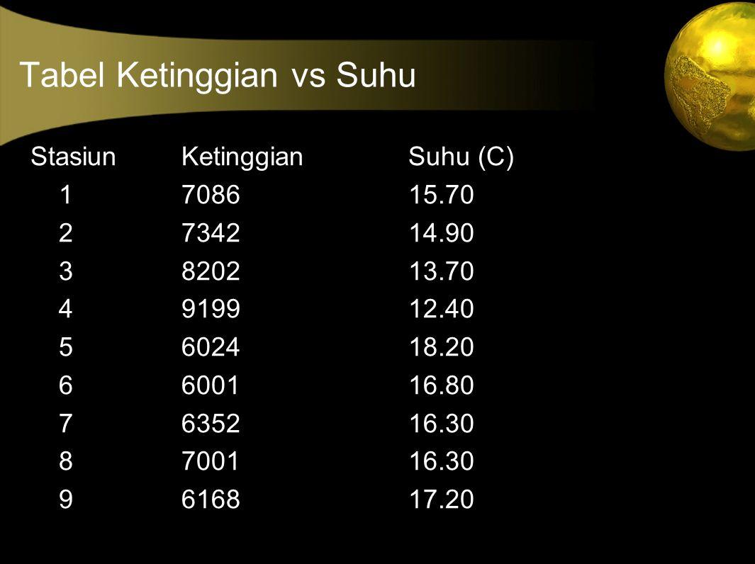 Tabel Ketinggian vs Suhu StasiunKetinggianSuhu (C) 1708615.70 2734214.90 3820213.70 4919912.40 5602418.20 6600116.80 7635216.30 8700116.30 9616817.20