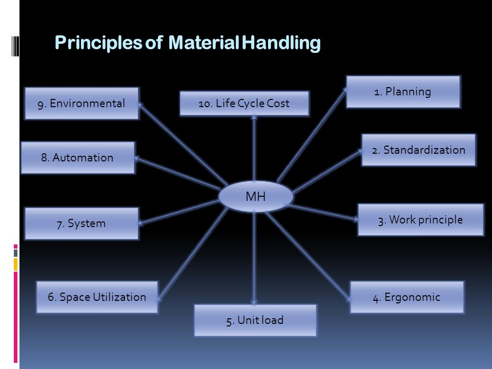Principles of Material Handling MH 1. Planning 2. Standardization 3. Work principle 4. Ergonomic 5. Unit load 6. Space Utilization 7. System 8. Automa
