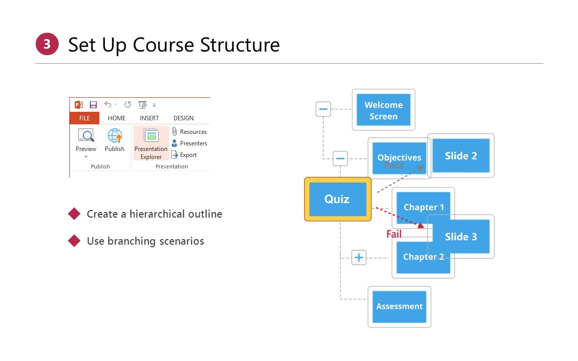 Set Up Course Structure 3  Create a hierarchical outline  Use branching scenarios