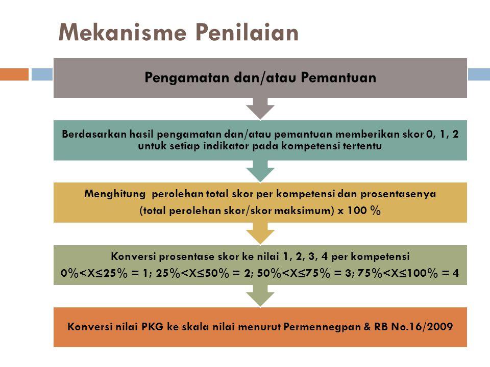 Mekanisme Penilaian Konversi nilai PKG ke skala nilai menurut Permennegpan & RB No.16/2009 Konversi prosentase skor ke nilai 1, 2, 3, 4 per kompetensi