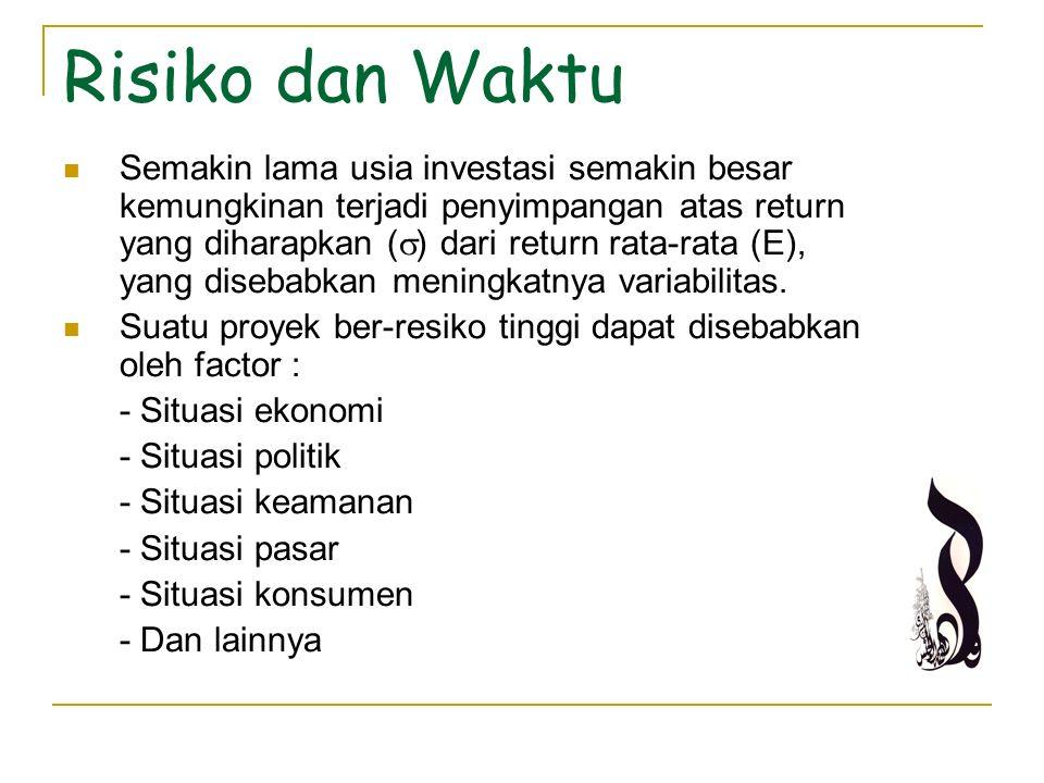 Risiko dan Waktu Semakin lama usia investasi semakin besar kemungkinan terjadi penyimpangan atas return yang diharapkan (  ) dari return rata-rata (E
