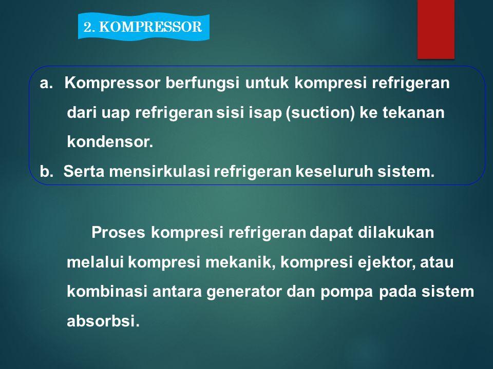 2. KOMPRESSOR a.Kompressor berfungsi untuk kompresi refrigeran dari uap refrigeran sisi isap (suction) ke tekanan kondensor. b. Serta mensirkulasi ref