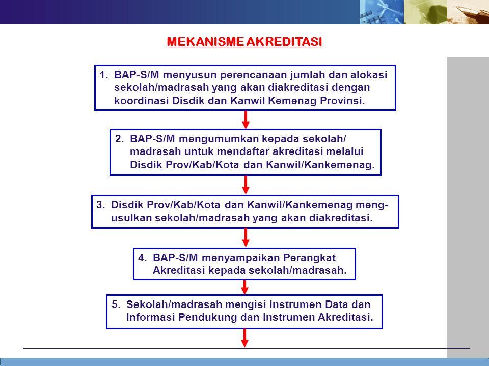 Tidak Layak 6.Sekolah/madrasah mengirimkan isian Instrumen Akreditasi kepada BAP-S/M.