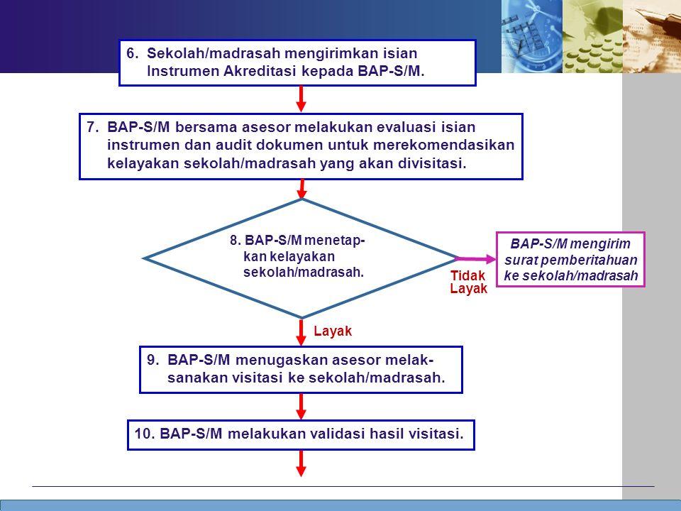 Tidak Layak 6. Sekolah/madrasah mengirimkan isian Instrumen Akreditasi kepada BAP-S/M.