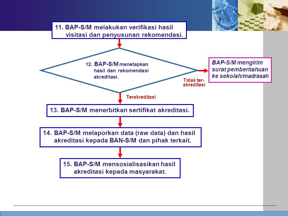 Tidak ter- akreditasi 11. BAP-S/M melakukan verifikasi hasil visitasi dan penyusunan rekomendasi.