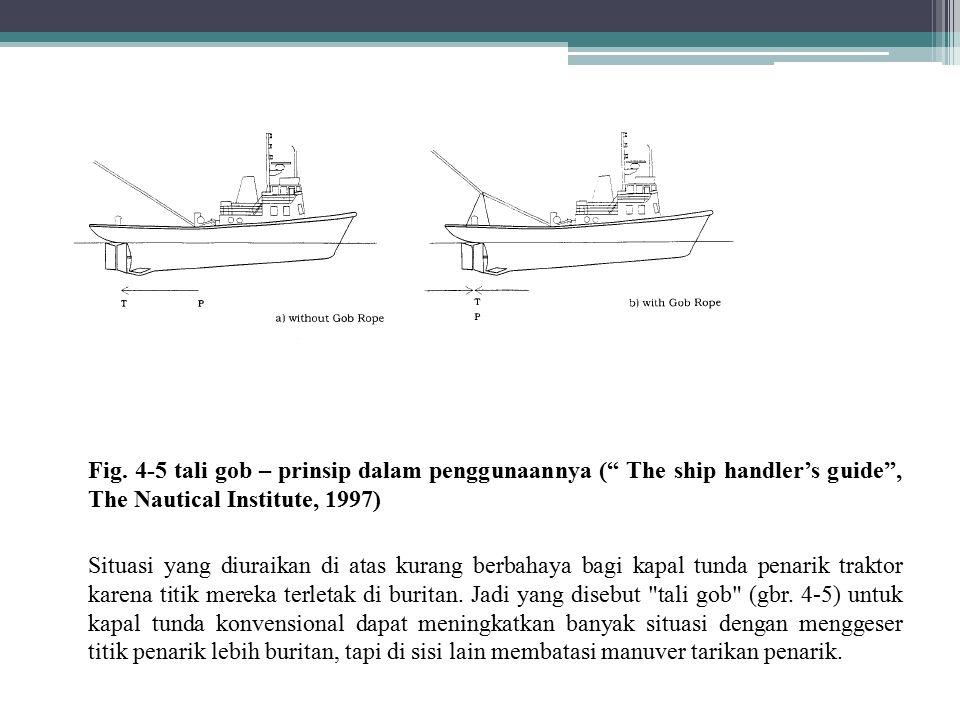 """Fig. 4-5 tali gob – prinsip dalam penggunaannya ("""" The ship handler's guide"""", The Nautical Institute, 1997) Situasi yang diuraikan di atas kurang berb"""