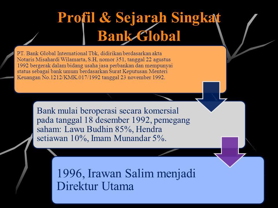 Profil & Sejarah Singkat Bank Global Bank Global memperoleh ISO 9001 pada Bulan September 1997 sehingga semua prosedur kerja dari operasi sampai dengan kredit telah distandardisasiPada tanggal 1 Desember 1997, Bank Global memperoleh penyataan efektif dari Ketua Bapepam dengan surat No.S- 1720/PM/1997 untuk melakukan penawaran umum atas 50 juta saham kepada masyarakat 23 Desember 1997, Saham Bank Global telah dicatatkan pada BEJ