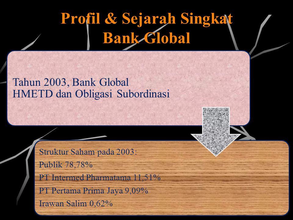 Profil & Sejarah Singkat Bank Global Tahun 2003, Bank Global HMETD dan Obligasi Subordinasi Struktur Saham pada 2003: Publik 78,78% PT Intermed Pharma